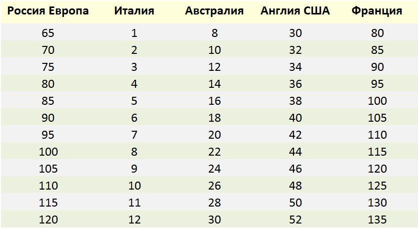 размер груди - таблица 1
